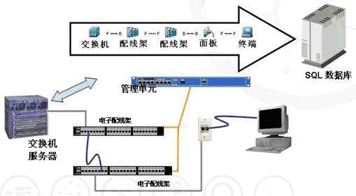 采用智能型配线架和智能型跳线